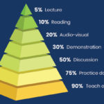 The Learning Pyramid and the effectiveness of your training program