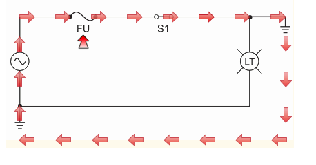 Sometimes a part of the circuit, usually a wire, becomes damaged and can become connected to ground: