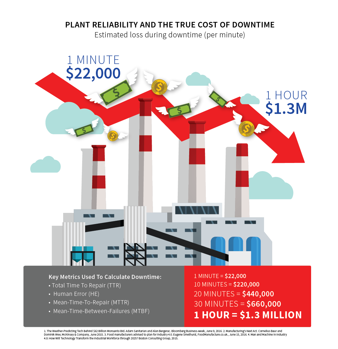 Plant-reliability--infographic-downtime